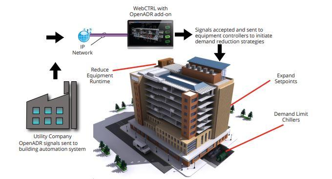 Automated Demand Response, ALC, Automated Logic, Energy Management, Energy Efficiency, Building Automation, BAS